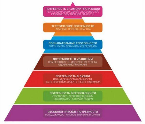 Пирамида потребностей: психологи назвали 7 шагов к счастью